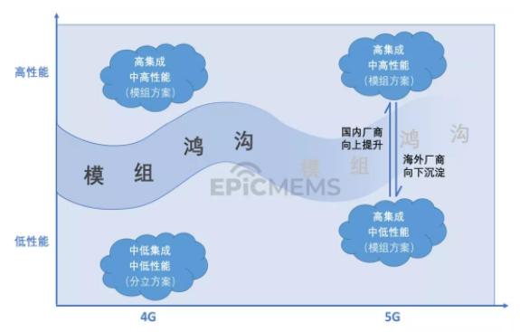 "5G有望改变4G时代射频前端的""模组鸿沟"""