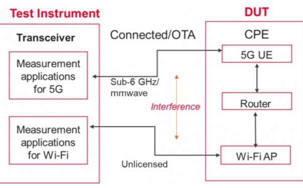 支持WiFi6的CPE测试详细资料说明
