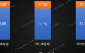 2020年全球家用空调产量1.72亿台,中国占据80%以上的市场份额