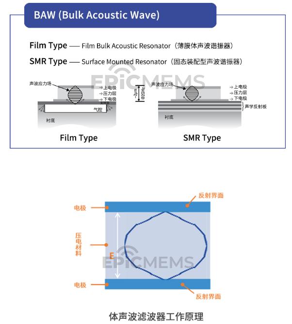 射频前端模组之滤波器技术简要分类