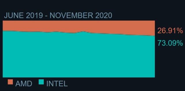 Steam调查:AMD的CPU使用率仍在继续攀升