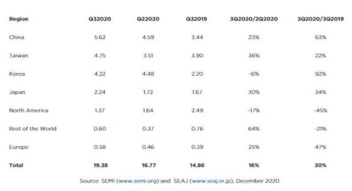 2020年第三季度,全球半导体设备销售额同比增长30%