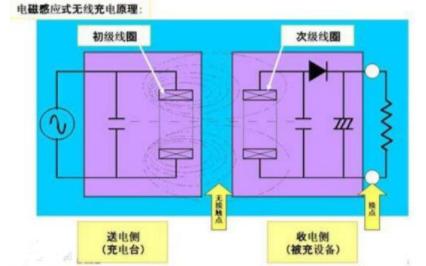 无线充电器的特点和类型详细说明