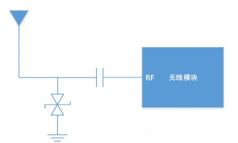 硬件工程师谈射频模块ESD抗扰度设计