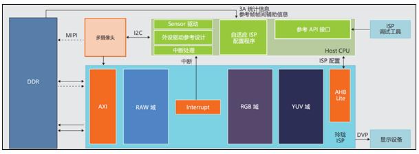 ARM中国发布首款ISP玲珑监控系统