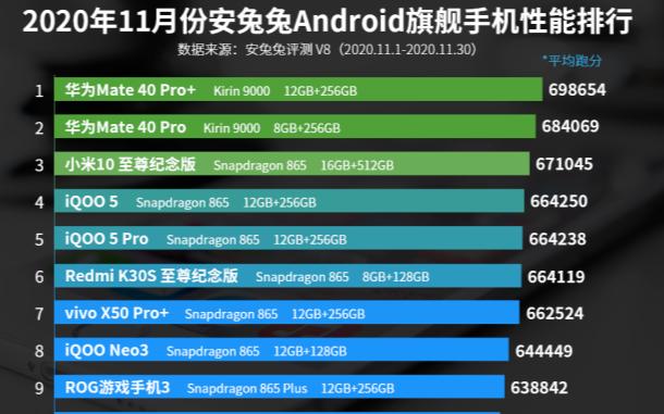11月安卓手机性能排行榜:华为稳坐第一