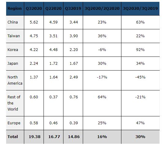 SEMI宣布全球半导体设备市场同比增长30%