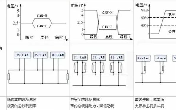 高速CAN、容錯CAN、LIN總線的區別是什么