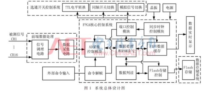 基于FPGA的16通道實時高速高精度的同步數據采集系統