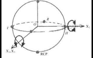 動態偏振控制器的工作原理、系統設計及應用