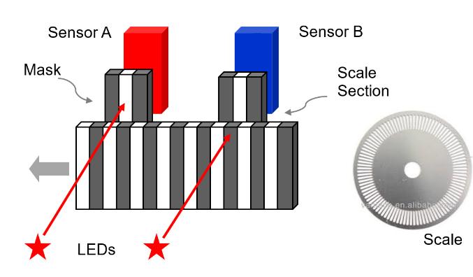 位置傳感器關鍵術語,如何選擇合適的位置傳感器