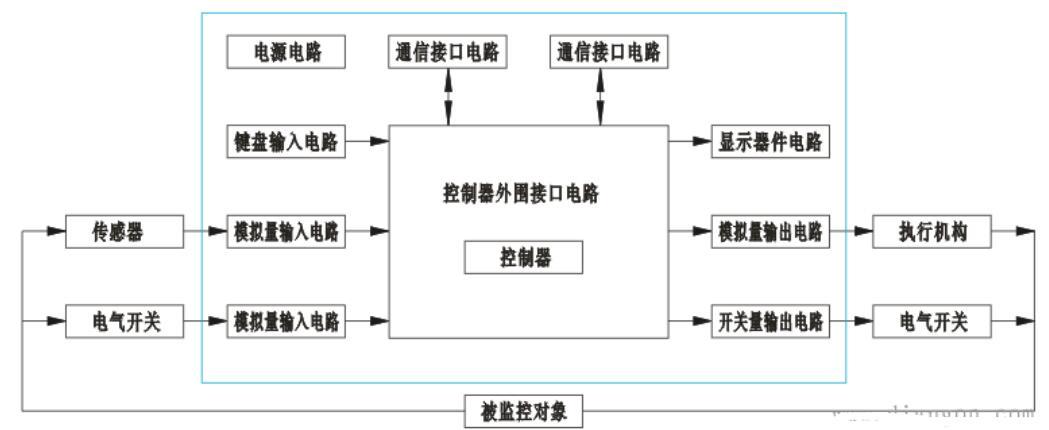 智能仪表工作原理_智能仪表硬件的组成