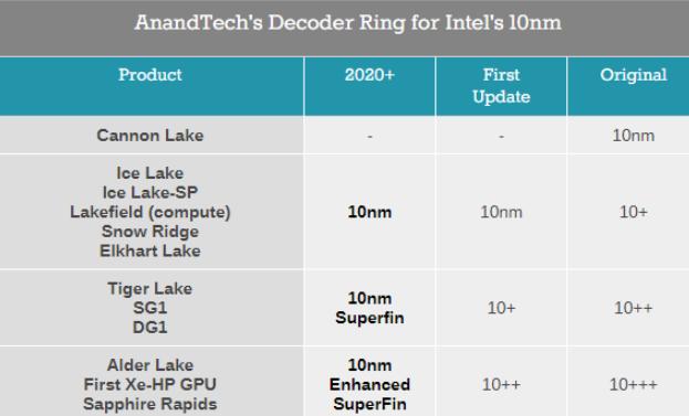 Intel确认十二代酷睿将在明年发布