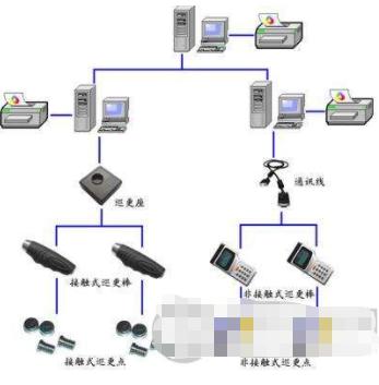 电子巡更巡检系统的应用类型及解决方案