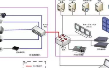 基于物联网技术的视频安防监控系统的设计及应用