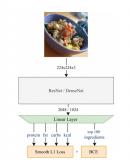德国科学家研发计算机视觉估算卡路里方法