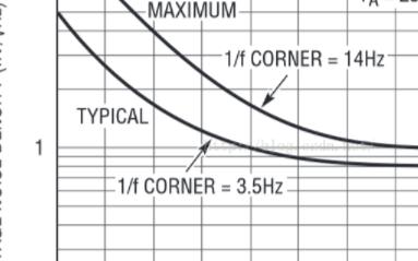 運算放大器的偏置電壓設置技巧分享