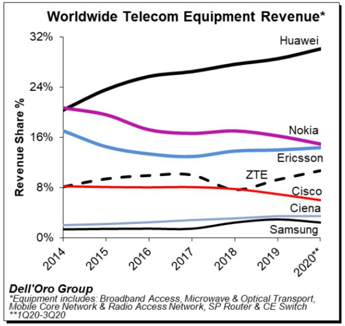 华为在2020年第三季度全球整体电信设备中遥遥领先