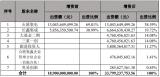 大基金二期拟47.6亿元增资睿力集成加速存储器产业国产化进程