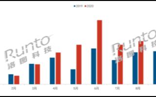 10月中国智能门锁市场同比增长34%,小米以23.5%市场份额稳居第一