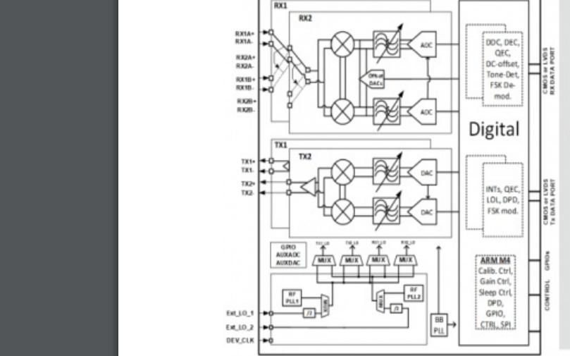 ADI如何簡化無線通信設計