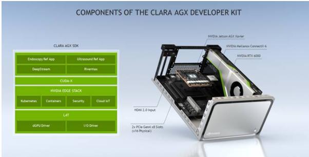 用于醫療設備的Clara AGX高性能AI開發套件正式發布