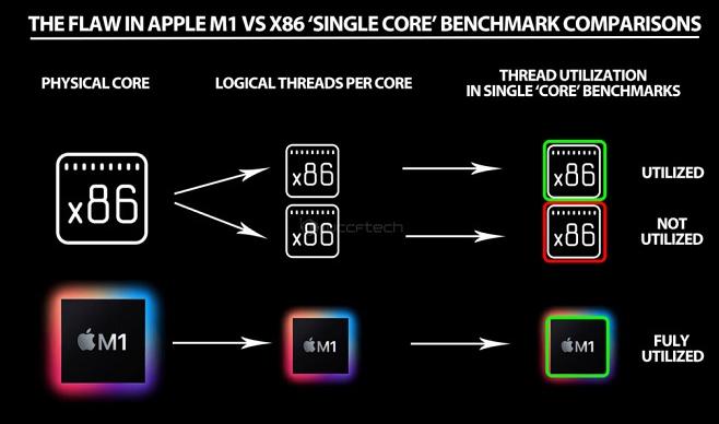 WCCFTech指出M1和x86处理器的测试缺乏参考意义