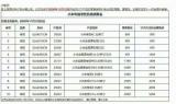 小米再次调涨其部分小米电视零售价格