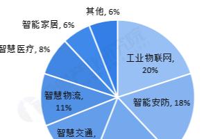 中国智能家居市场规模迅速扩张,2020年出货量预计同比增长3%