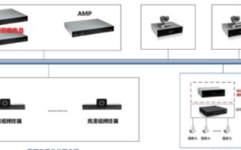 省建监控指挥系统的功能特性及应用分析
