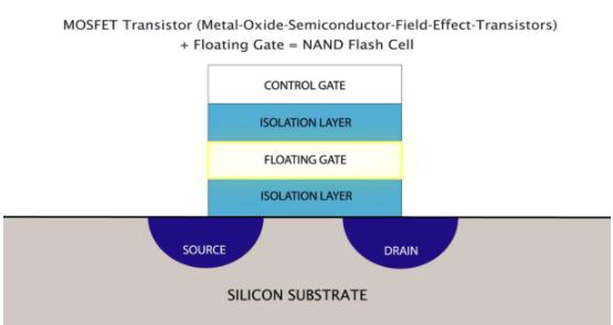 解析NAND閃存系統的特性平衡