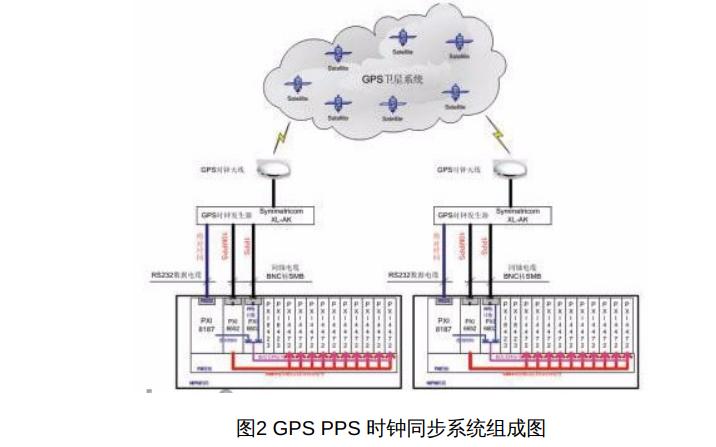 如何使用GPSPPS实现时钟同步采集系统