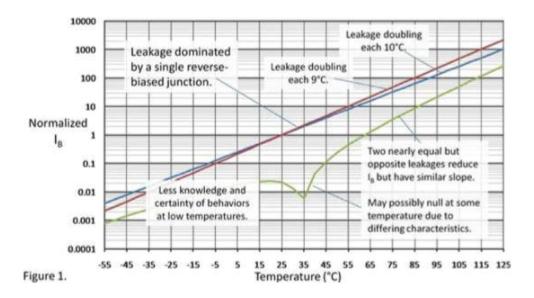溫度對PN節反向偏置漏電流有何影響
