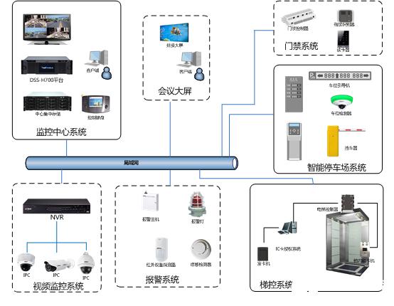 酒店综合安防综合管理系统的组成、功能及方案实现