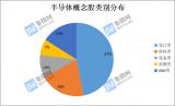 100家公司营收合计3887亿元 北京君正增幅达409.82%