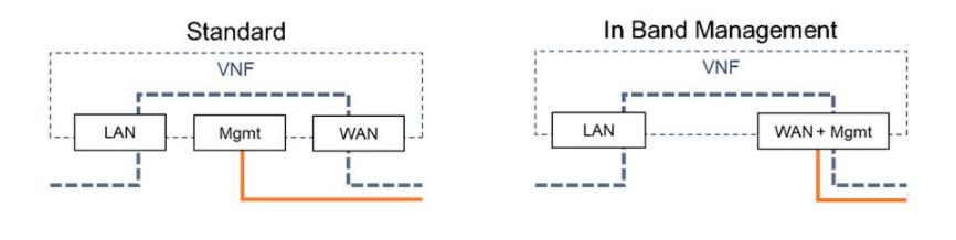 使用帶內管理處理WAN和管理流量方案