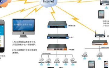 TG-NET酒餐娱无线网解决方案的功能特点及应用