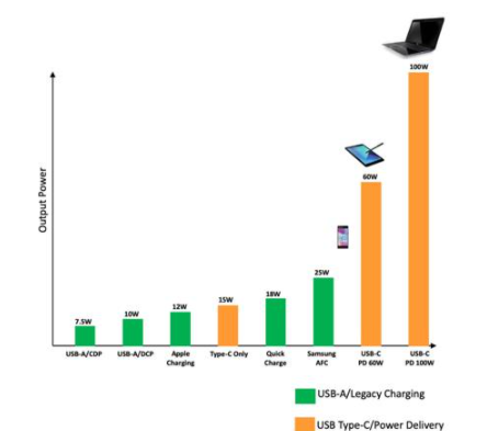 車載USB Type-C設計應考慮的因素分析
