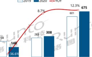 前三季度中国大陆交互平板市场出货113.2万台,第三季度增长7.9%