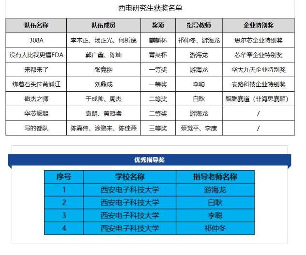 西電學子問鼎EDA設計精英挑戰賽最高獎項麒麟杯