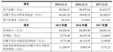 新益昌去年营收净利双跌 前五大客户业务分散