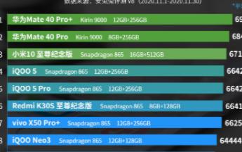 安兔兔11月安卓手机性能排行,OPPO Find X2系列彻底跌出前十