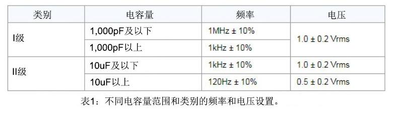 測量電容容量和耗散因數的方法解析