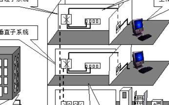 弱电综合管理系统的功能设计及应用分析