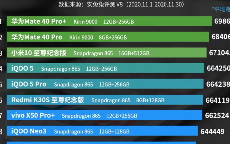 11月安卓手机性能排行发布