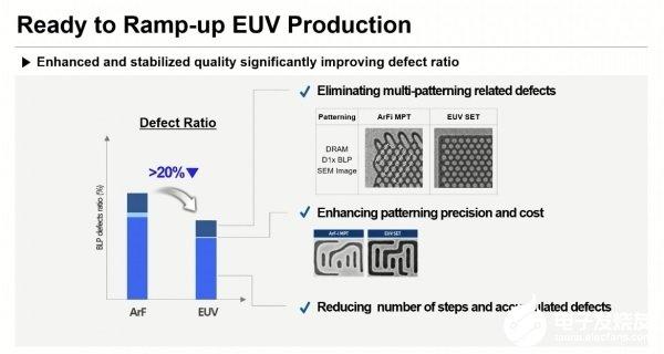 三星部署扩展EUV光刻工艺,争取提高性能