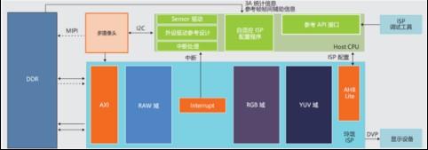 玲瓏ISP處理器的主要技術特點