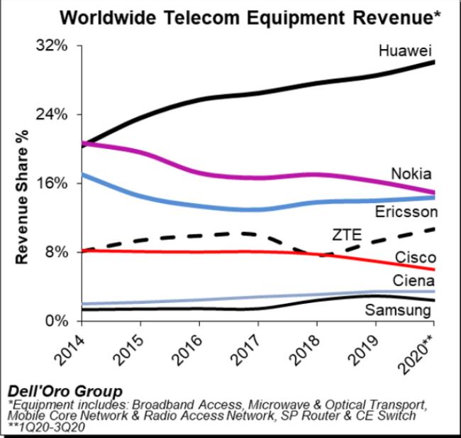 华为零跑全球电信设备市场,稳居全球第一