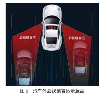 基于毫米波雷达的汽车盲区监测系统设计方案