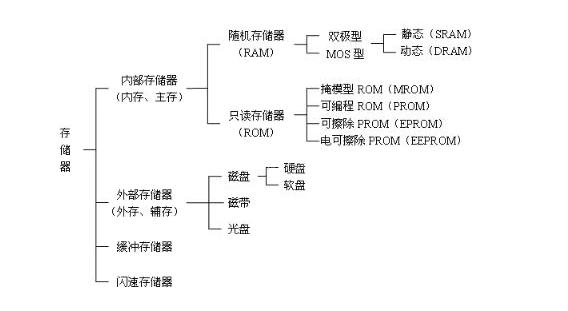 计算机存储器的作用及分类